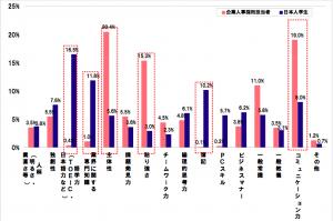 就活図鑑_企業と学生のGAP1