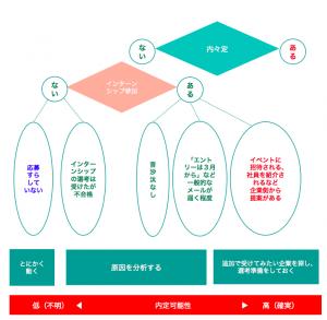 就活図鑑_就活マップ【1】
